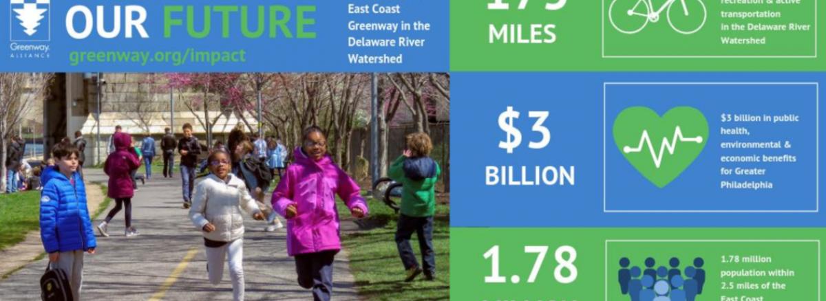 NV5 - East Coast Greenway Impact Report